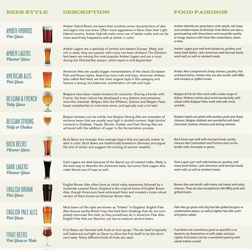 Matching beer and food pairing | a comprehensive guide for the.